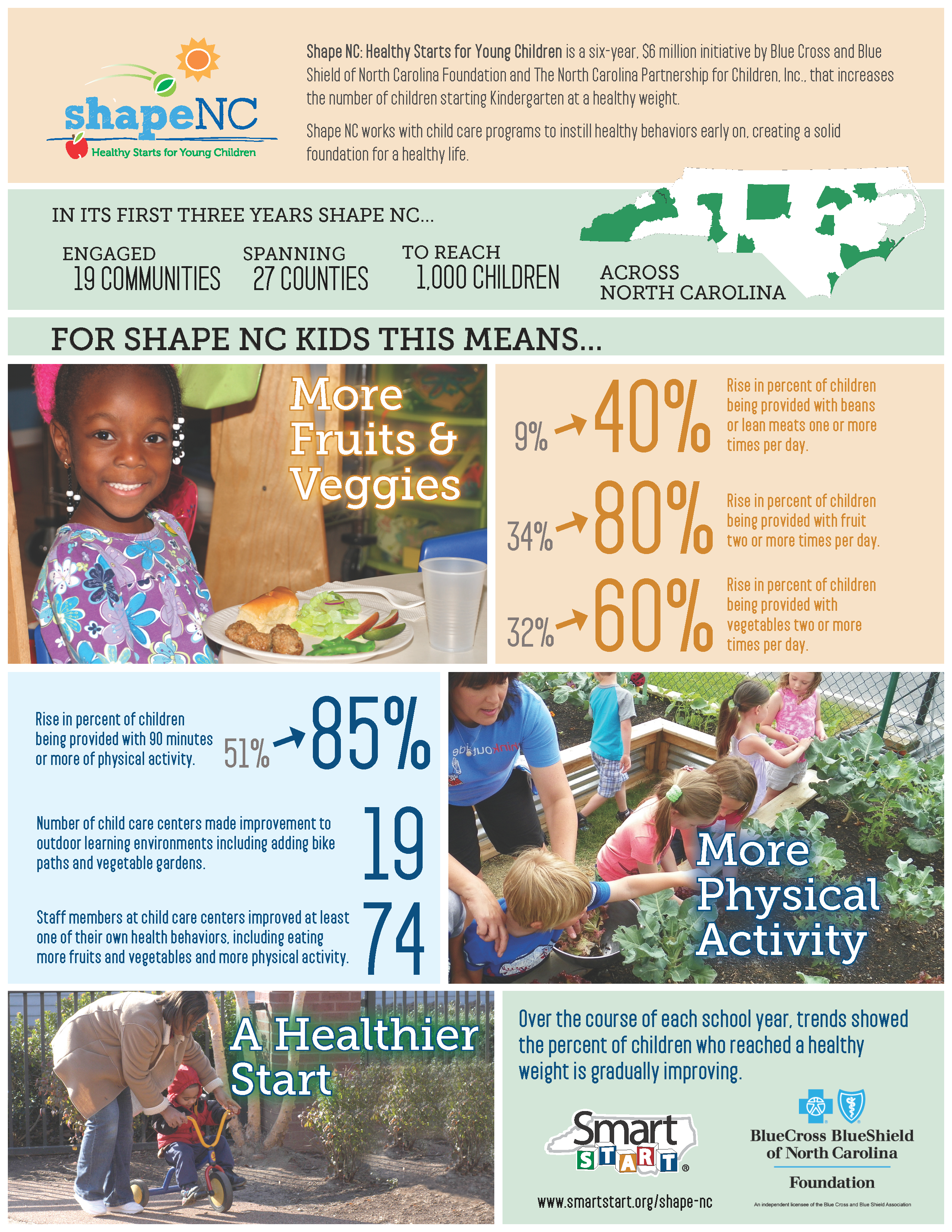 Shape NC Photographic Infographic FINAL