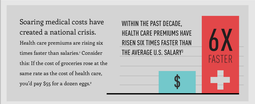 Let's Talk Cost: The High Cost of Health Care