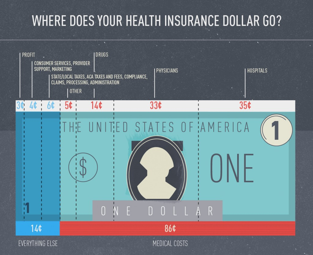 Let's Talk Cost - Premium dollar goes