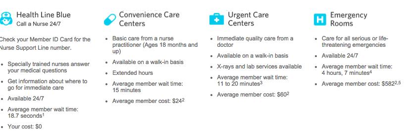 From https://www.bcbsnc.com/content/campaigns/er/index.htm#/urgent/symptom-care-chart
