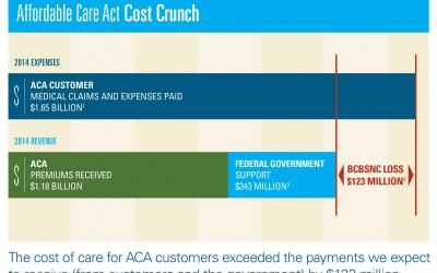 Think Insurers Are Cashing in on the ACA? Think Again.