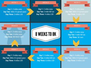 8 weeks to an 8k