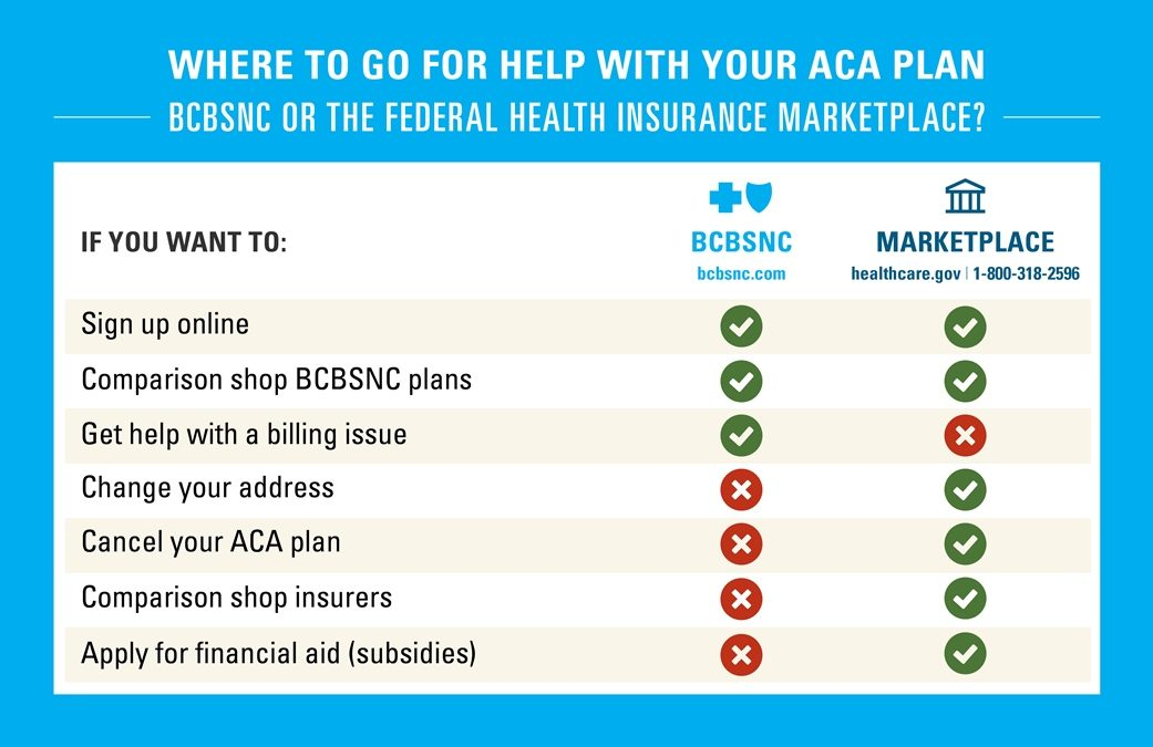 Three Ways to Get the Right ACA Coverage in 2017