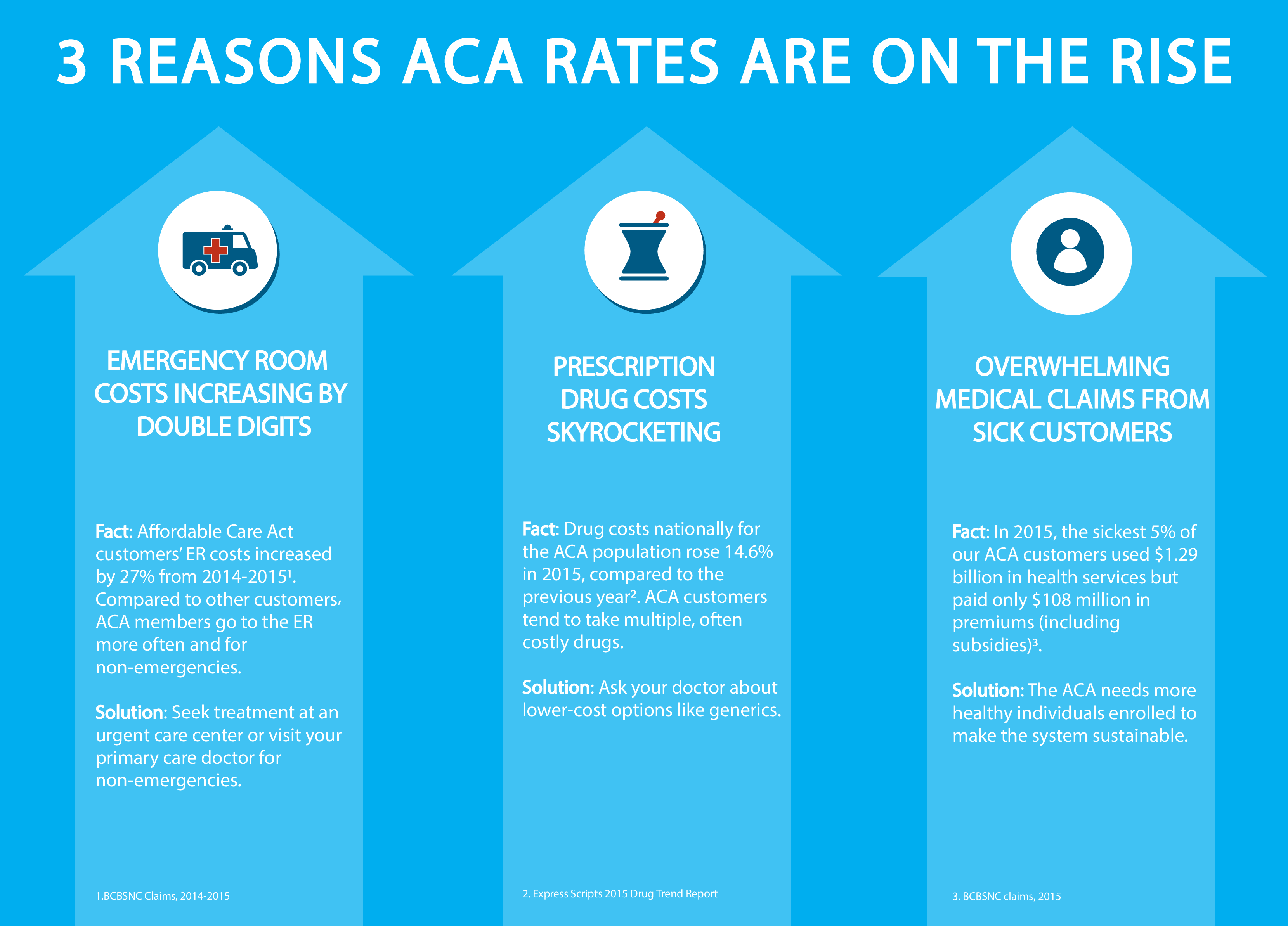 3 Reasons ACA Rates Are High