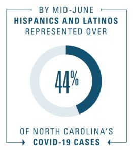 "Graphic reads: ""By mid-June, Hispanics and Latinos represented over 44% of North Carolina's COVID-19 cases"""