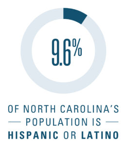 "Graphic reads: ""9.6% of North Carolina's population is Hispanic or Latino"""