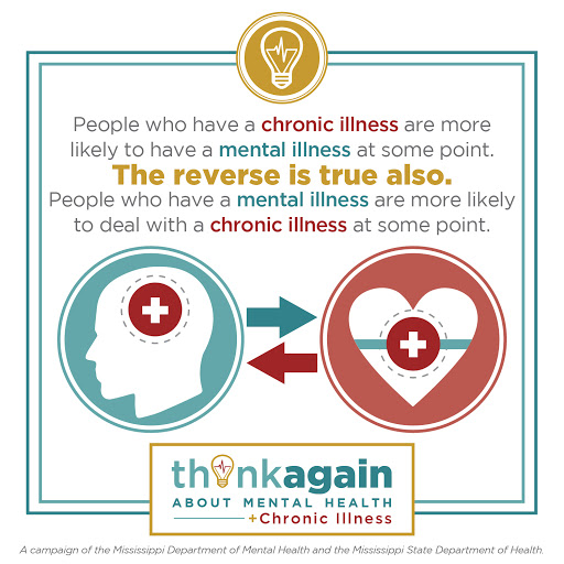 Graphic reads: People who have a chronic illness are more likely to have a mental illness at some point. The reverse is also true. People who have a mental illness are more likely to deal with a chronic illness at some point.