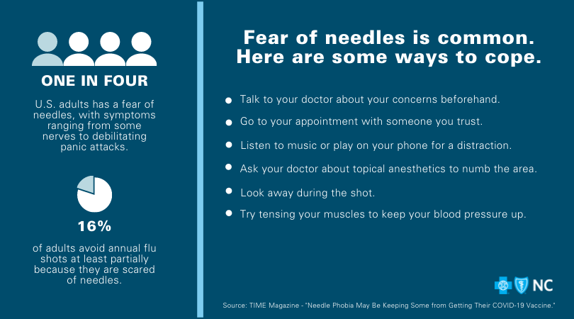 Graphic shares tips for coping with needle phobias, which 1 in 4 U.S. adults stuffer from: Talk to your doctor, bring a trusted friend or relative, distract with your phone, look away during the shot, ask about topical anesthetics.