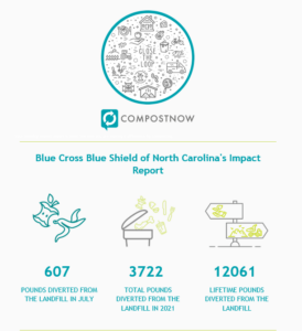 Graphic shows Blue Cross's composting effort by numbers: 607 lbs diverted from a landfill in July, 3722 total lbs diverted from landfills in 2021, and 12,601 lifetime lbs diverted.