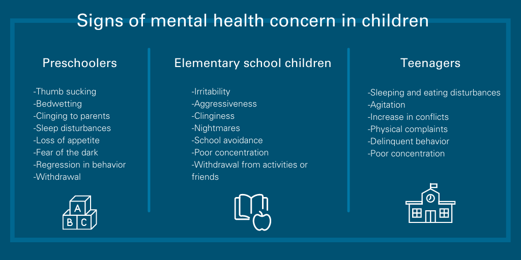Signs of mental health concern in children by age. In preschoolers, look for thumb sucking, bedwetting, clinging to parents, fear of the dark, etc. With elementary age children, look for irritability, aggressiveness, clinginess, nightmares, school avoidance, poor concentration and withdrawal. In teenagers, look for sleeping and eating disturbances, agitation, increase in conflicts, physical complaints, delinquent behavior and poor concentration.