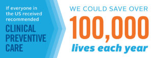 Image reads: If everyone in the U.S. received recommended clinical preventive care, we could save over 10,000 lives each year.